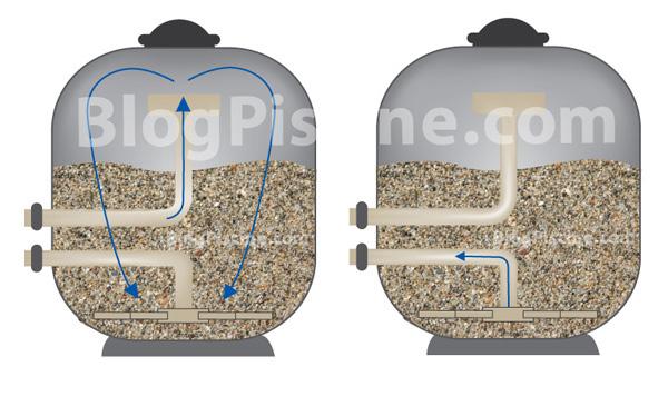 I filtri a sabbia per piscina bsvillage blog - Filtro piscina a sabbia ...