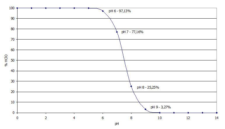Mantere il valore del pH corretto in piscina