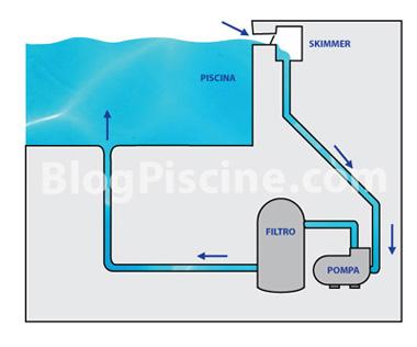 Filtrazione acqua piscina