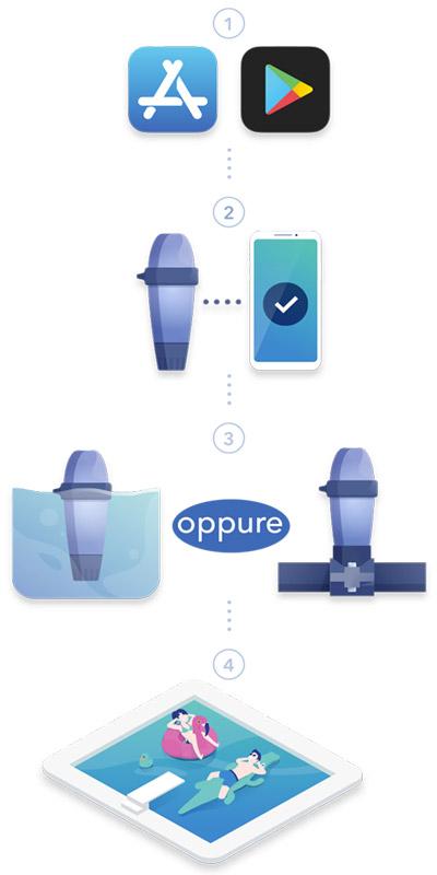 Installazione analizzatore digitale per acqua piscina Blue Connet