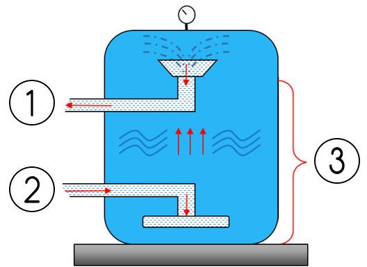 AQUALON per filtri piscina funzione controlavaggio