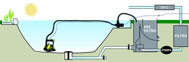 Robot piscina Dolphin Supreme Bio Suction