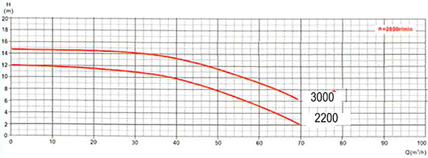 Curve di Prestazione Pompa piscina per filtrazione ENGLAND 2200 per nuoto contro corrente - 3 HP, Raccordi 7,50 cm