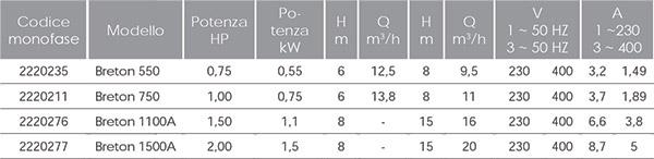 Caratteristiche Tecniche Pompa per idromassaggio BRETON TRIFASE - da 0,75 a 2 HP, Raccordi 5 cm