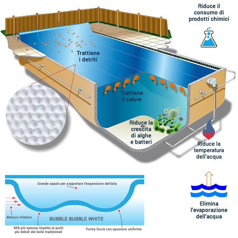 copertura isotermica a bolle