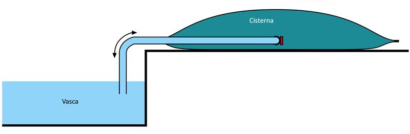 Cisterna morbida Polartex® per manutenzione piscina