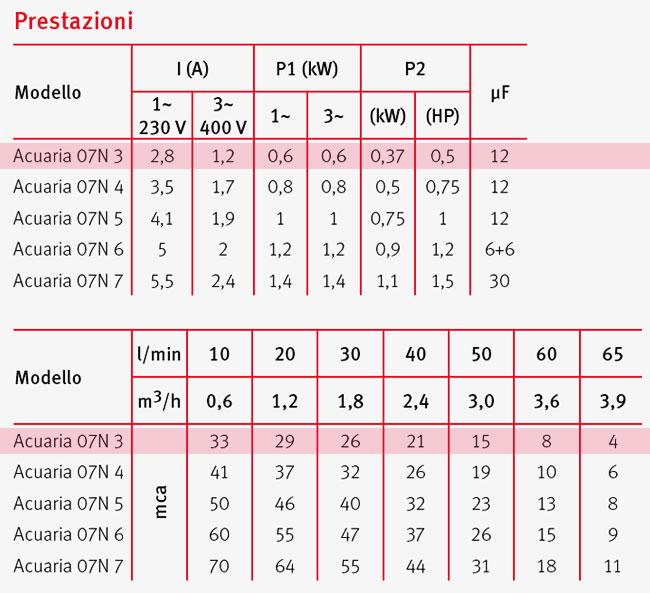 Pompa Sommersa monoblocco ACUARIA 07N 3 Espa - prestazioni