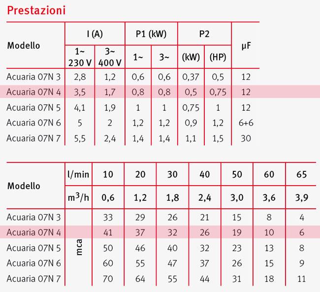 Pompa Sommersa monoblocco ACUARIA 07N 4 Espa - prestazioni