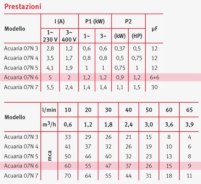 Pompa Sommersa monoblocco ACUARIA 07N 6 Espa - prestazioni