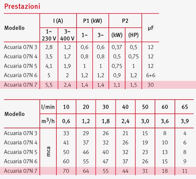 Pompa Sommersa monoblocco ACUARIA - prestazioni