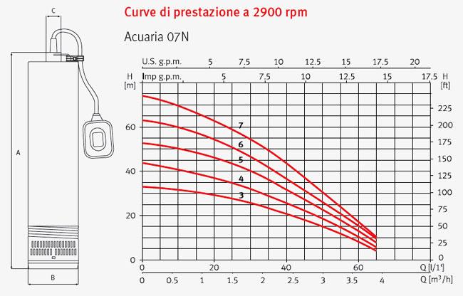 Pompa Sommersa monoblocco ACUARIA 07N 3 Espa - 0.5 HP