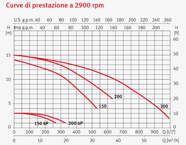 Pompa per idromassaggio WIPER3 200 Espa - 2P 2 HP