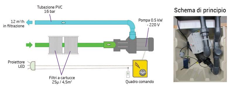 Blocco di filtrazione Filtrinov FB12 schema
