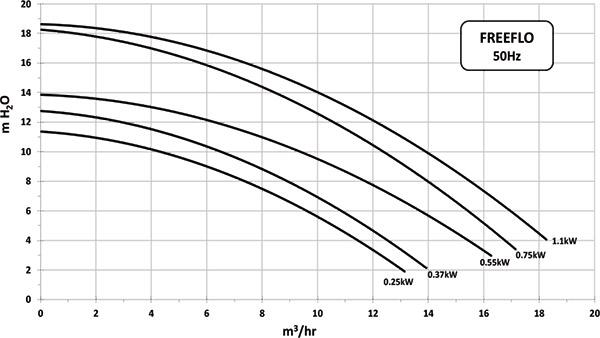 Prestazioni Pompa per filtrazione PENTAIR FREEFLO - da 0.33 a 1.5 HP Monofase