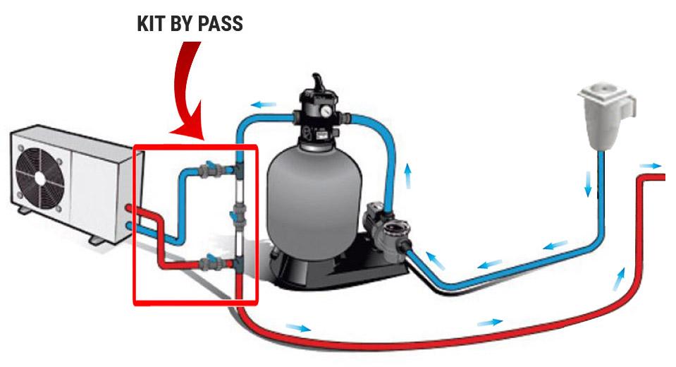 Kit by-pass per pompa di calore piscina