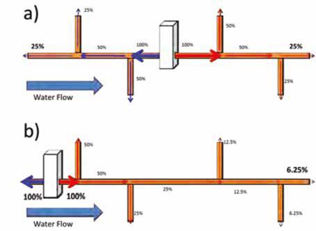 Loop Elettrico
