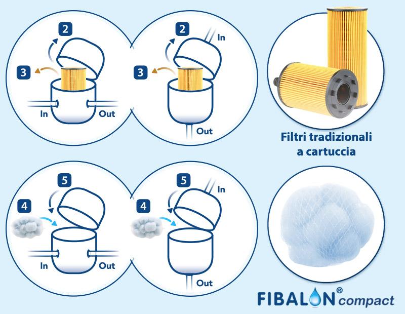 Fibalon filtrazione piscina