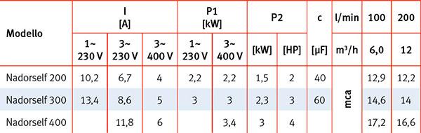 Caratteristiche Tecniche Pompa autoadescante per nuoto controcorrente NADORSELF 400 Espa - 4 HP, Raccordi 6,35 cm