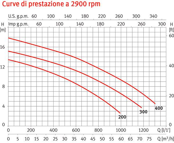 Curve di Prestazione Pompa autoadescante per nuoto controcorrente NADORSELF 400 Espa - 4 HP, Raccordi 6,35 cm