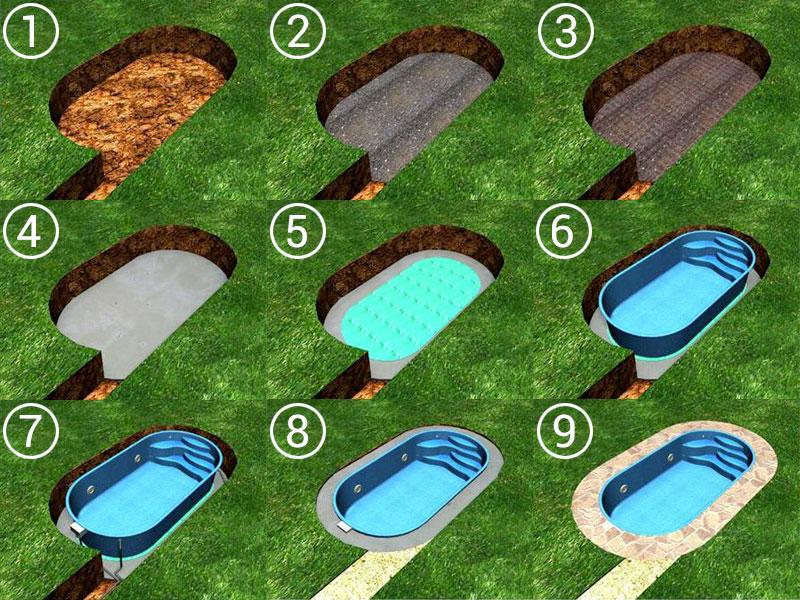 Scavo del letto piscina