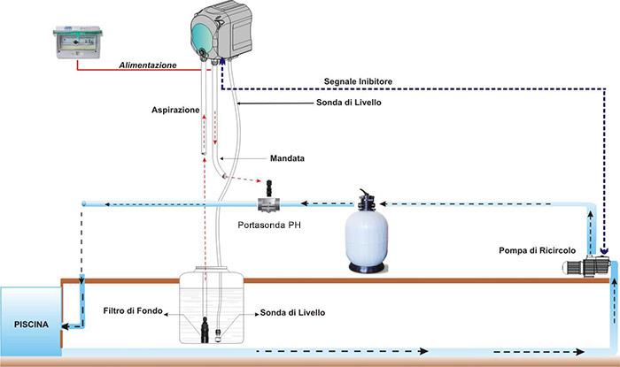 Esempio Installazione Pompa Dosatrice SIMPOOL PH