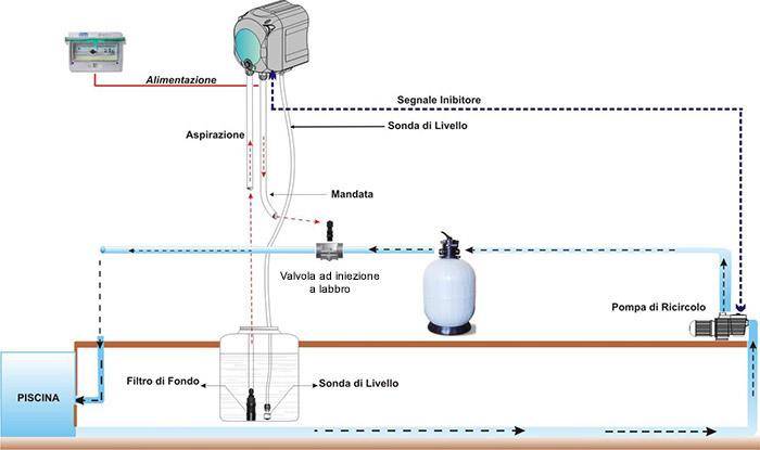 Esempio Installazione Pompa Dosatrice SIMPOOL TIMER