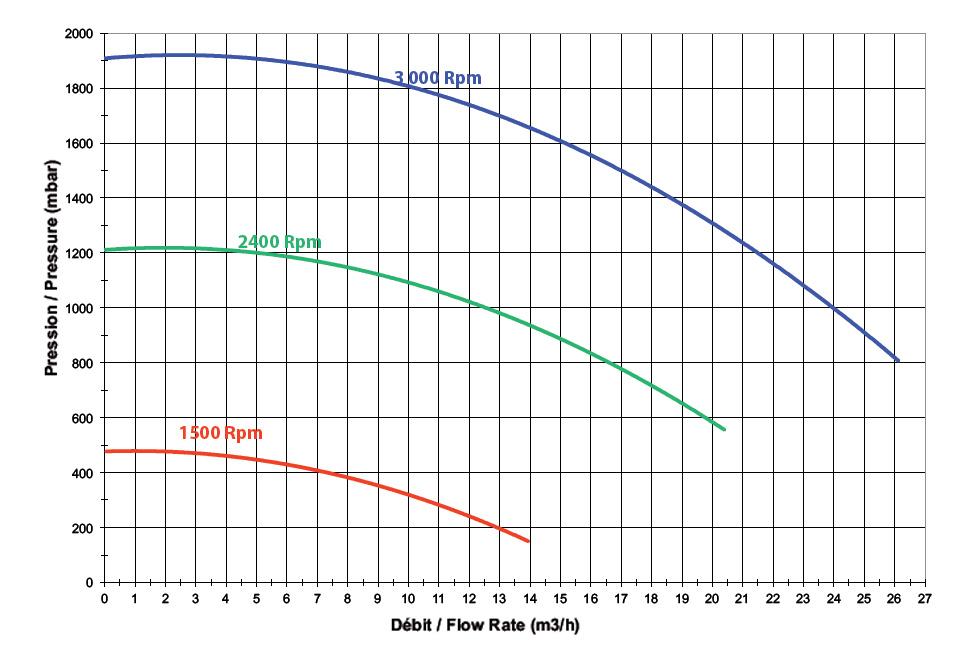 Pompa Piscina per filtrazione TRISTAR VS - 1.5 HP