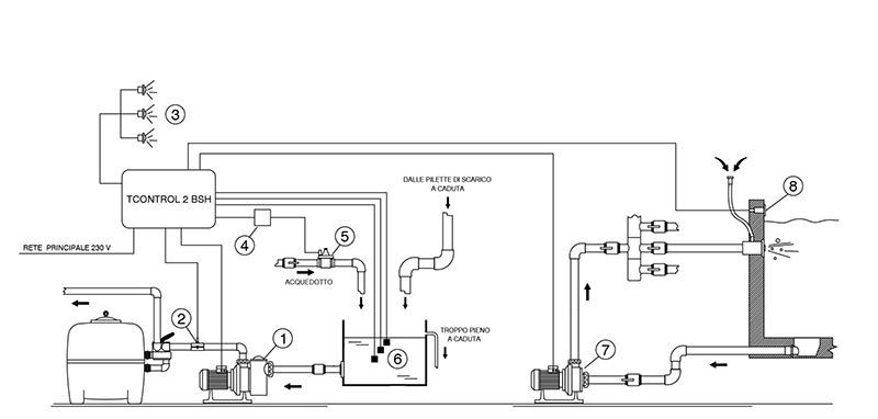 Specifiche quadro elettrico T-CONTROL 2