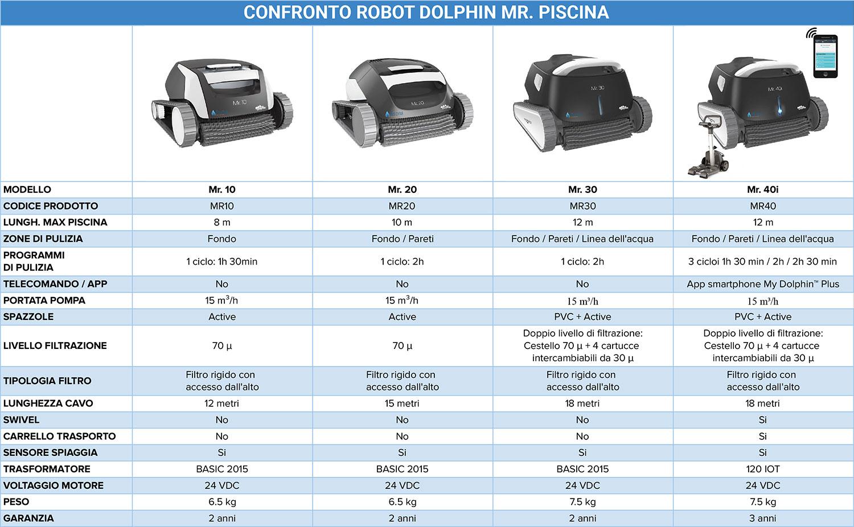 Tabella comparativa robot Dolphin Mr. Piscina