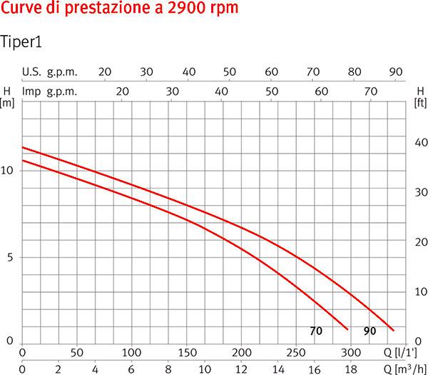 Curve di Prestazione Pompa per idromassaggio TIPER1 - da 0,50 a 1 HP Raccordi 5,70 cm