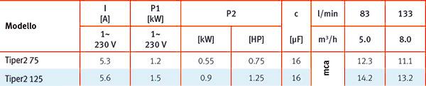 Caratteristiche Tecniche Pompa per idromassaggio TIPER2 - da 0,75 a 1,25 HP Raccordi 5,70 cm