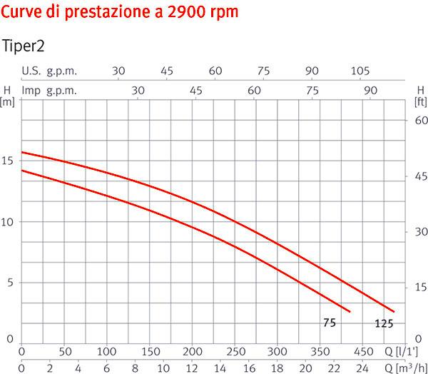 Curve di Prestazione Pompa per idromassaggio TIPER2 - da 0,75 a 1,25 HP Raccordi 5,70 cm