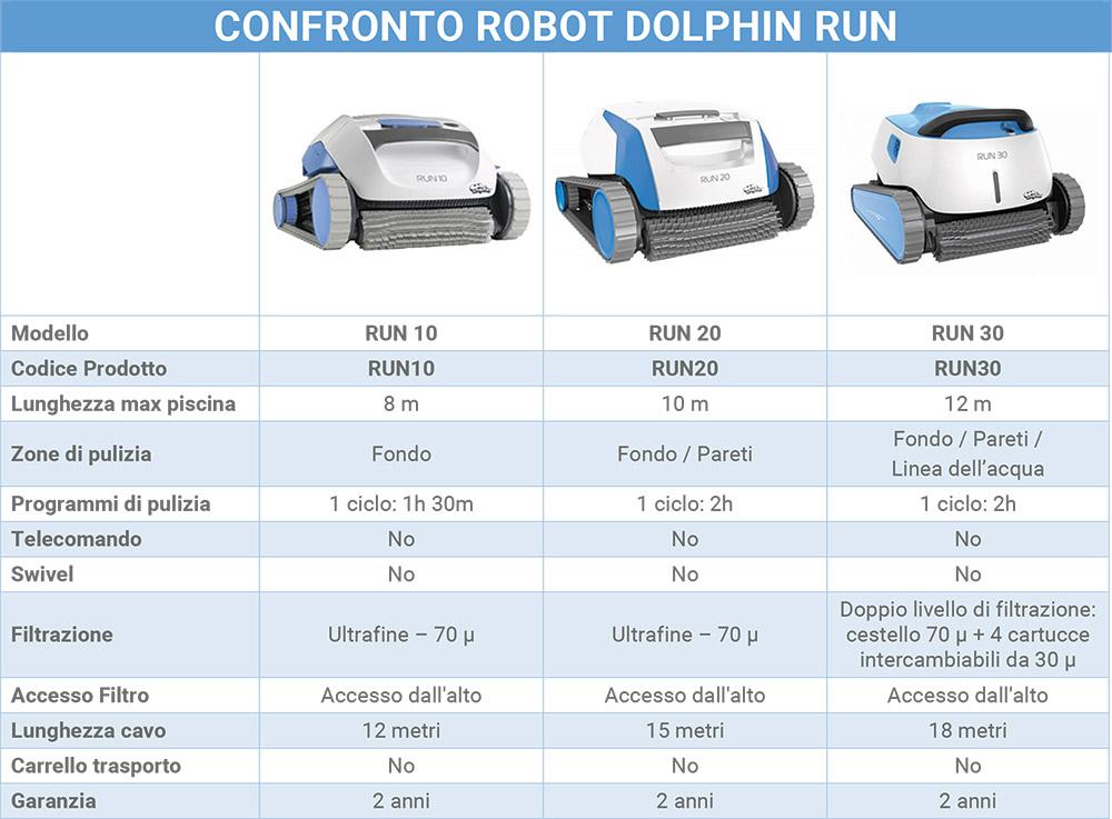 Tabella Comparativa Robot DOLPHIN RUN