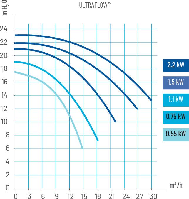 Prestazioni Pompa per filtrazione PENTAIR ULTRAFLOW - da 0.75 a 3 HP