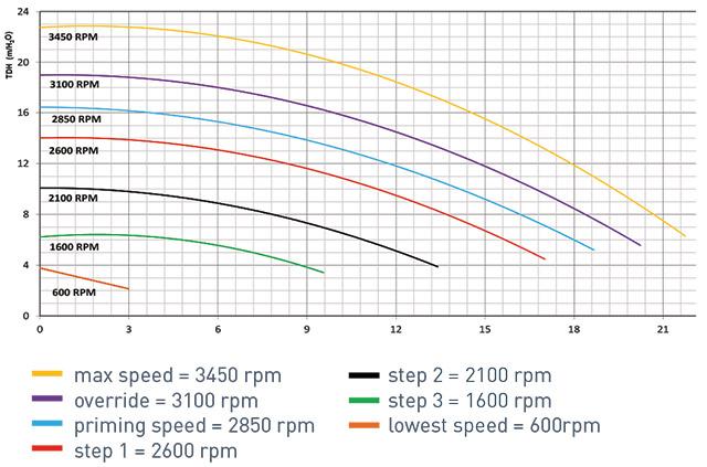 Prestazioni Pompa per filtrazione PENTAIR ULTRAFLOW VS - 1.5 HP