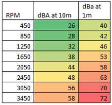 Rumorosità Pompa per filtrazione a velocità variabile PENTAIR ULTRAFLOW VS - 1.5 HP