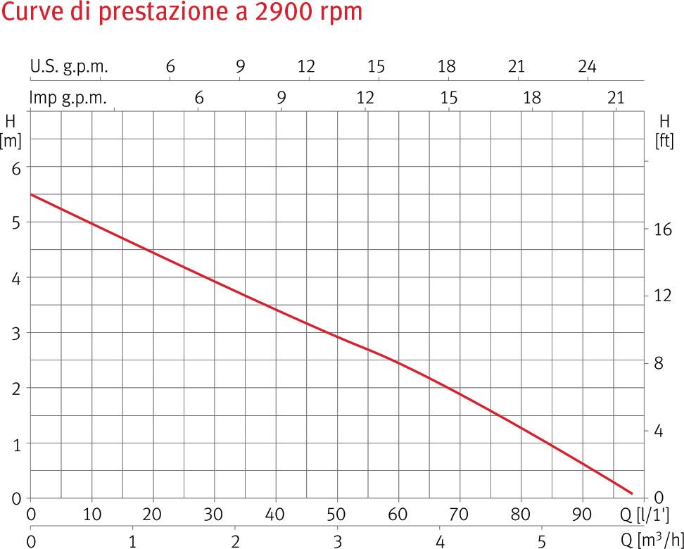 Curve di prestazione della pompa sommersa VIGILA 100