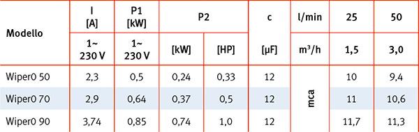 Caratteristiche Tecniche Pompa per idromassaggio WIPER0 Espa - da 0.33 a 1 HP Raccordi 5.7 cm