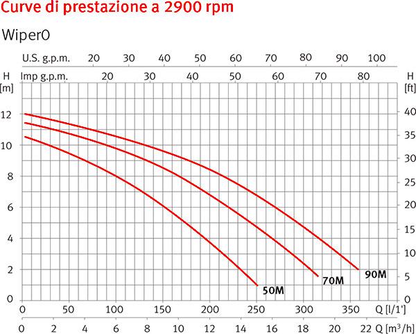 Curve di Prestazione Pompa per idromassaggio WIPER0 Espa - da 0.33 a 1 HP Raccordi 5.7 cm