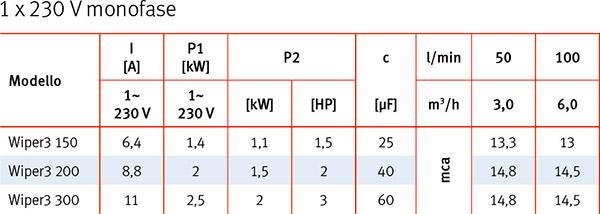 Caratteristiche Tecniche Pompa per idromassaggio WIPER3 Espa MONOFASE - da 1,50 a 3 HP
