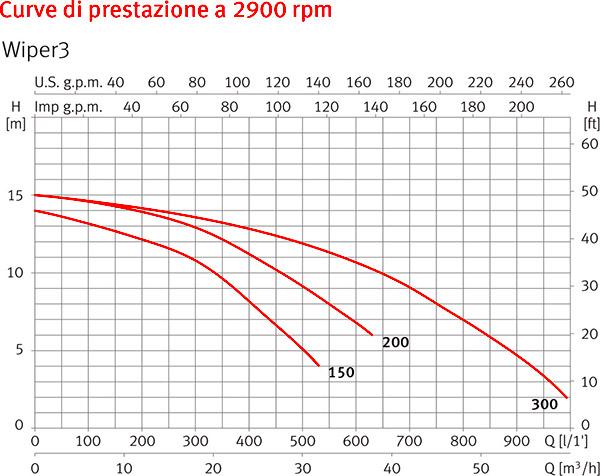 Curve di Prestazione Pompa per idromassaggio WIPER3 Espa MONOFASE - da 1,50 a 3 HP