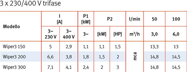 Caratteristiche Tecniche Pompa per idromassaggio WIPER3 Espa TRIFASE - da 1,50 a 3 HP