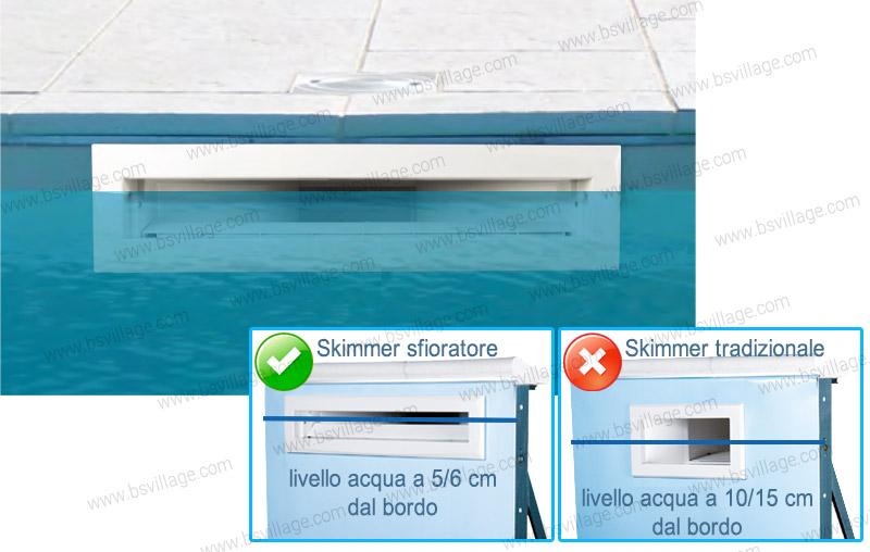 Circolazione per piscina ITALIKA Steel