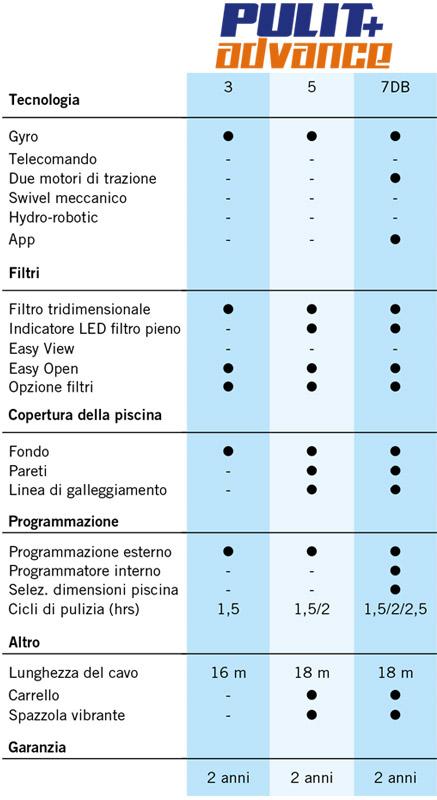 Tabella riepilogativa AstralPool PULIT Advance 3, 5 e 7DB