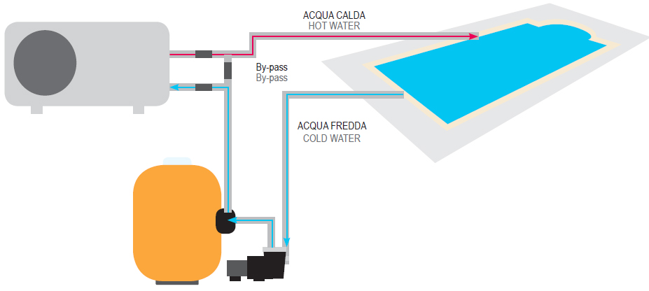 Installazione pompa di calore