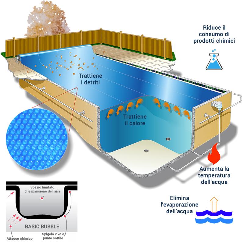 Copertura Isotermica a bolle d'aria BASIC BUBBLE