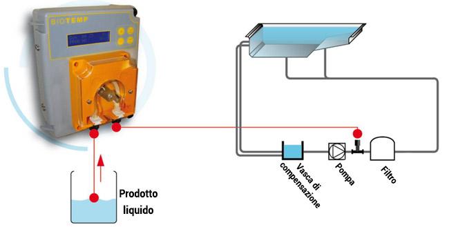 Esempio di installazione pompa dosatrice bio temp