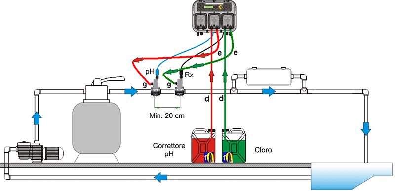 Esempio Installazione Pompa Peristaltica doppia pH-Redox TECHNOPOOL 2