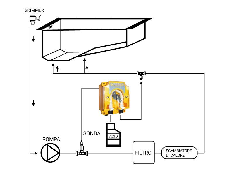 Pompa dosatrice pH piscina