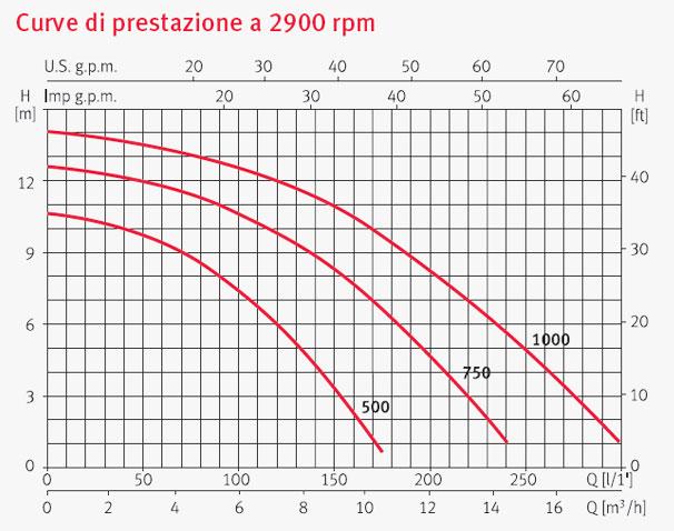 Pompa Piscina per filtrazione Espa IRIS 500 -  0.33 HP Raccordi 5,71 cm